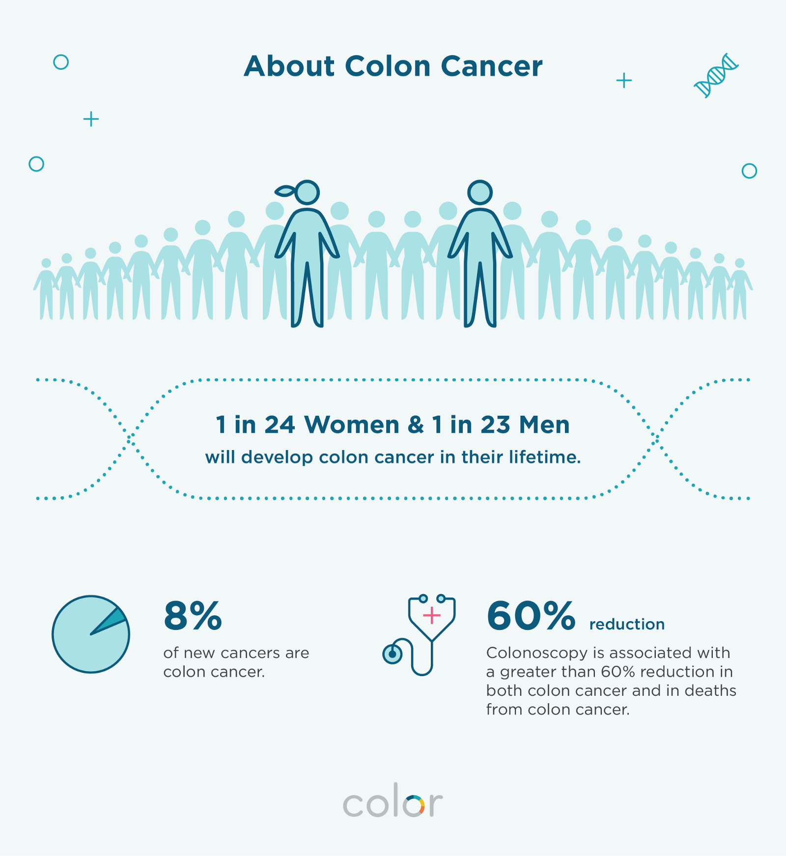 Is There a Lifetime Limit on Colon Cancer Chemo