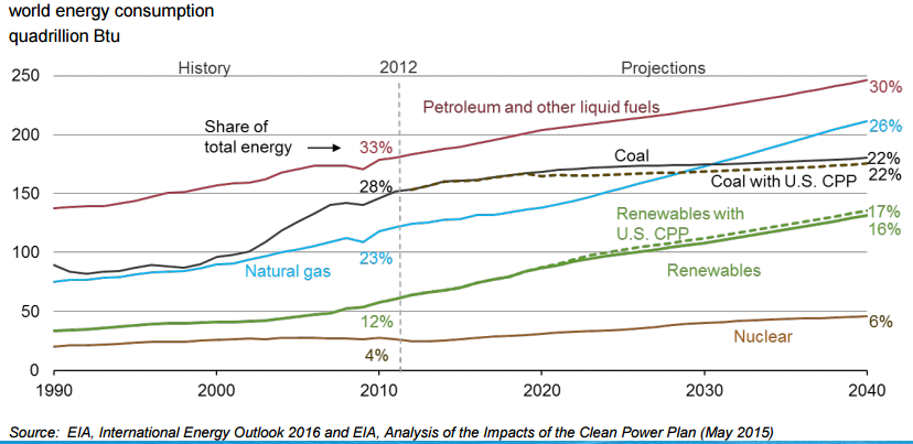 fossil fuels and alternative energy sources Fossil fuels - non-renewable in 2011 fossil fuels made up 83% of the world's energy use these are resources found under the ground: coal, oil and gas.