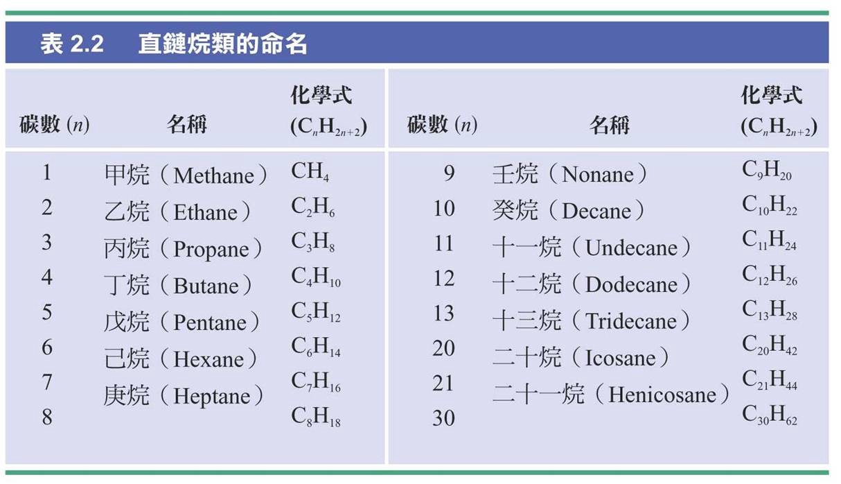 Chinese chemistry terminology involves uh celestial stems source here