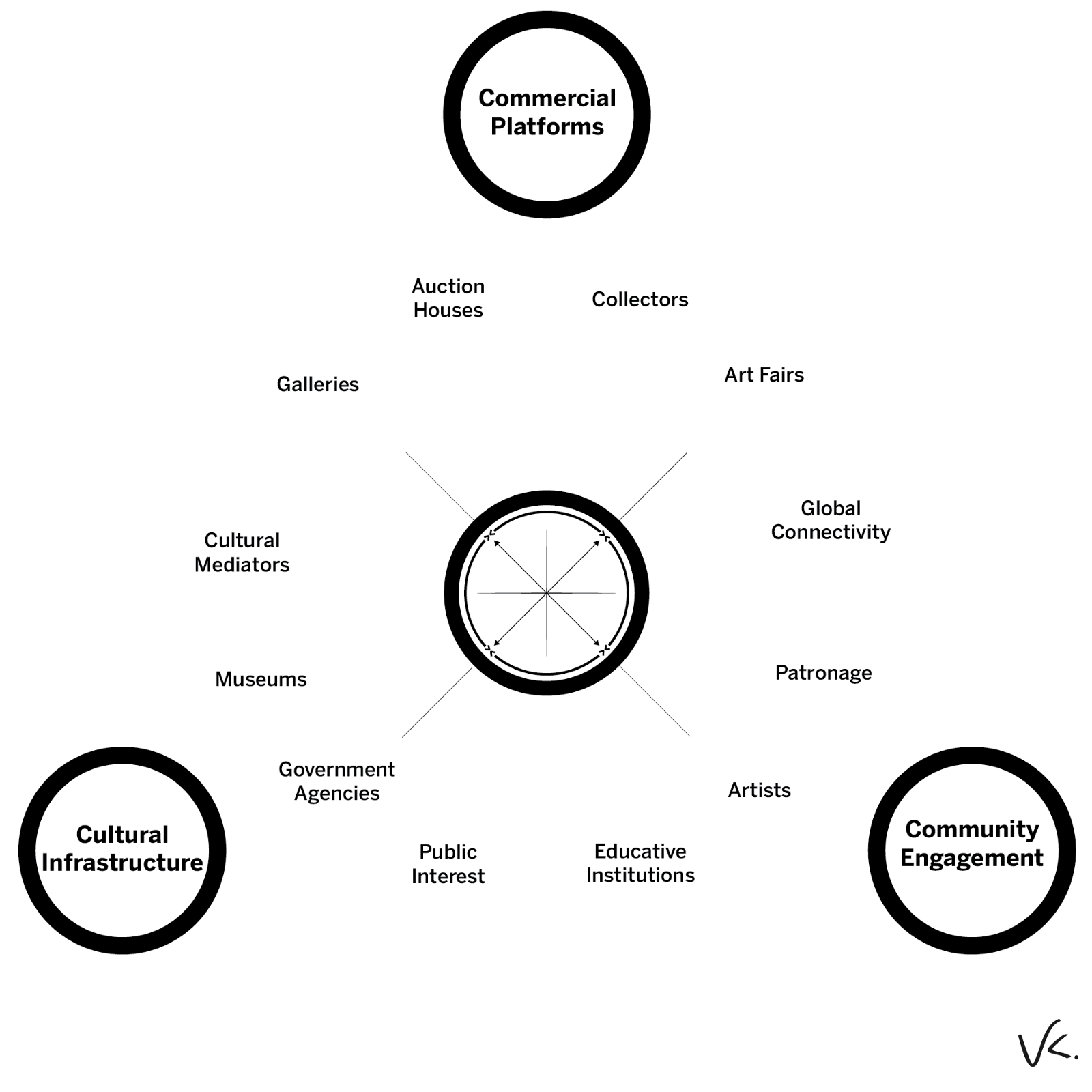 Understanding the art world ecosystem art marketing the three cs cultural infrastructure commercial platforms and community engagement lead to a healthy and fully functioning art market ecosystem pooptronica Image collections