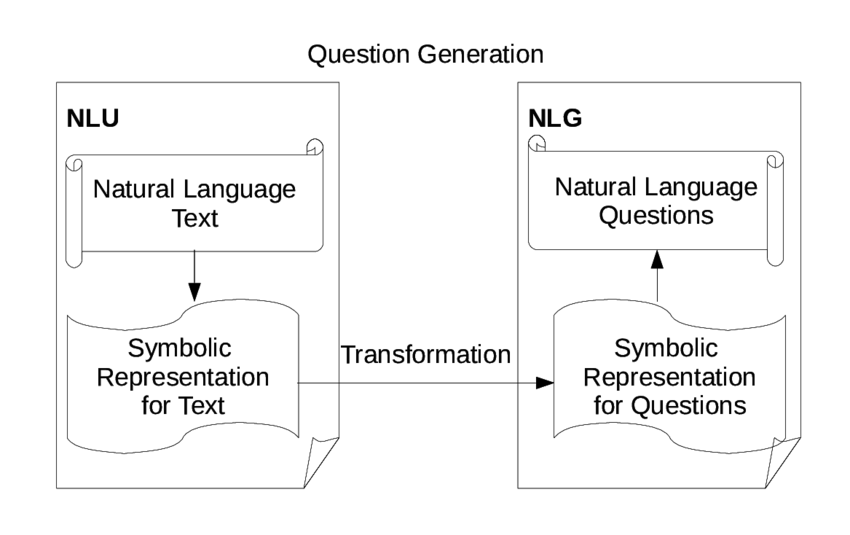 A simple way to explain Natural Language Processing (NLP)