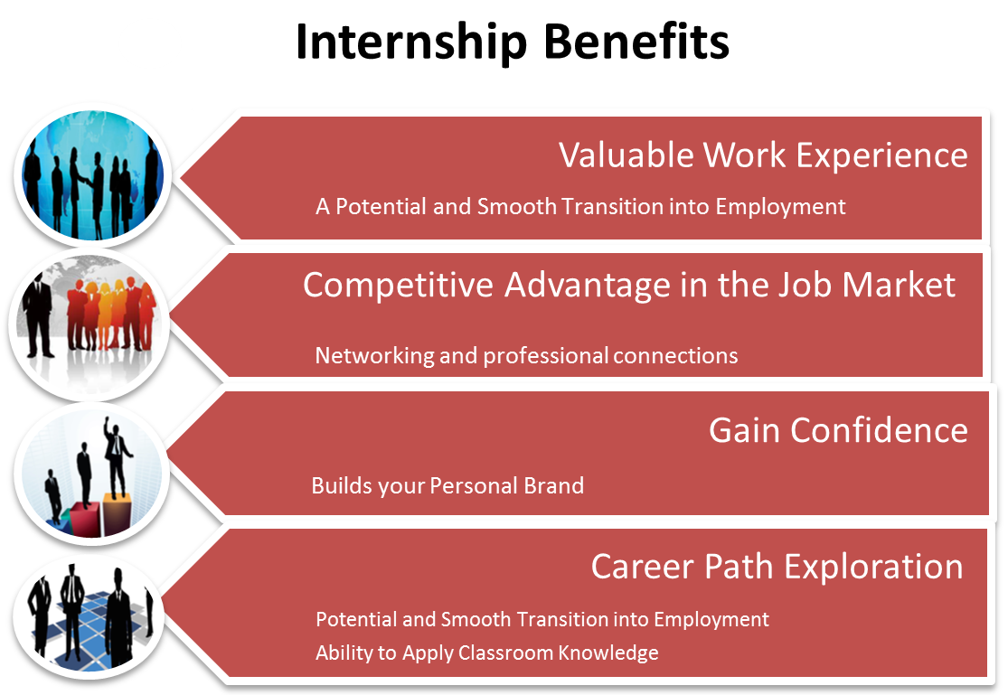 Картинки по запросу Is there any advantages in Internships?