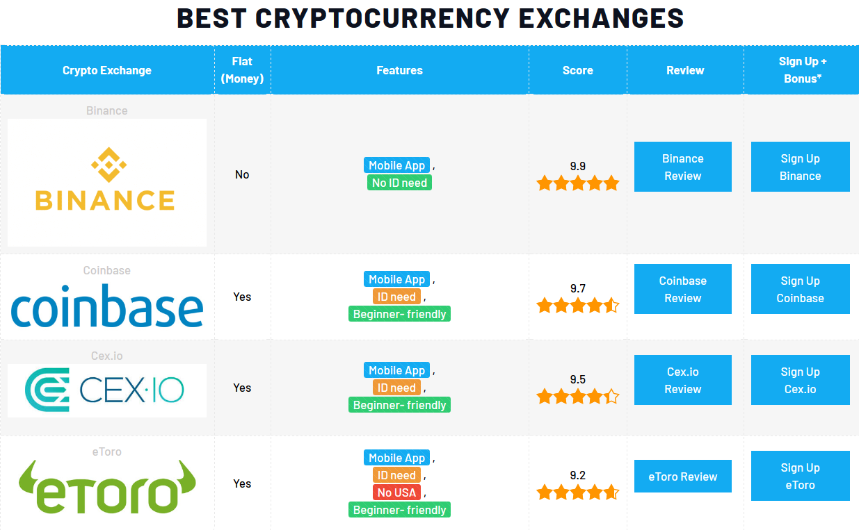 cryptocurrency full list