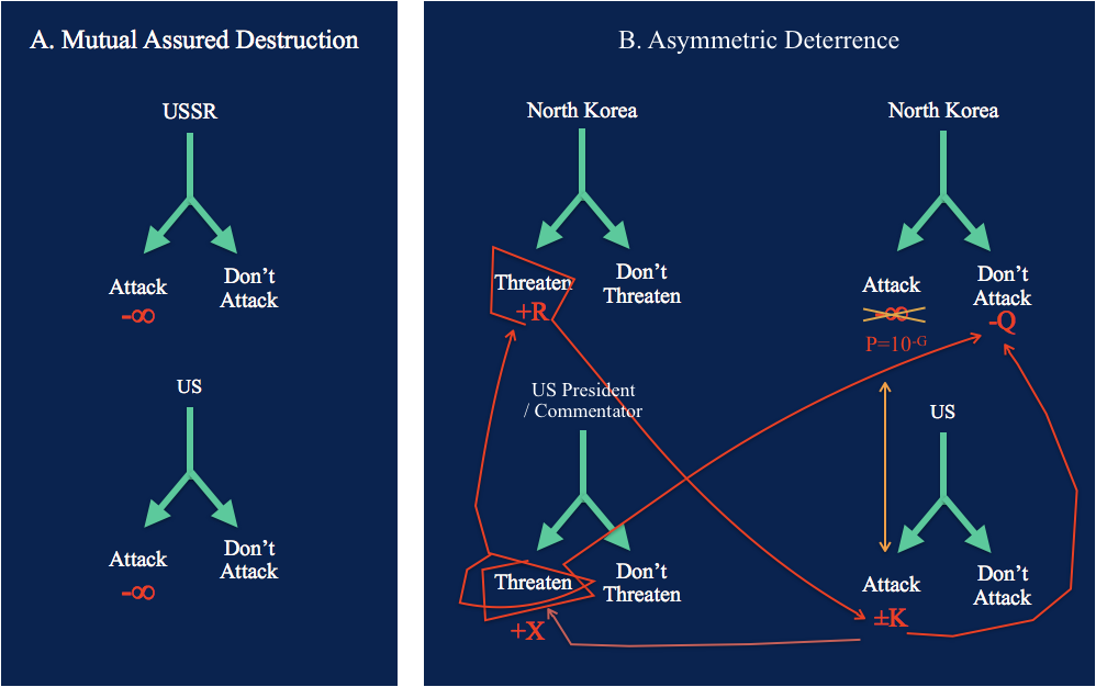 mutually assured destruction in theory and