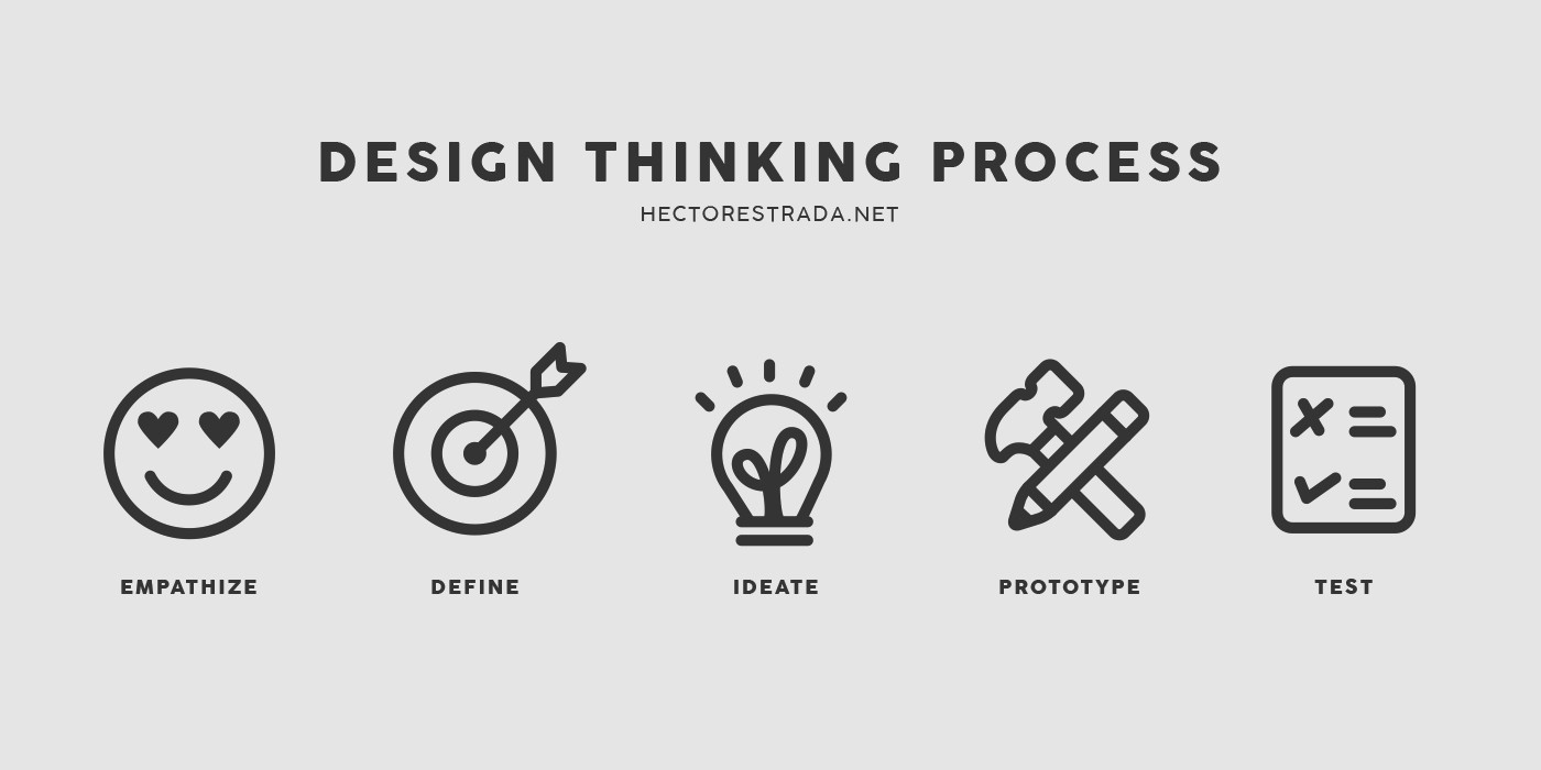 Real-world application of Design Thinking