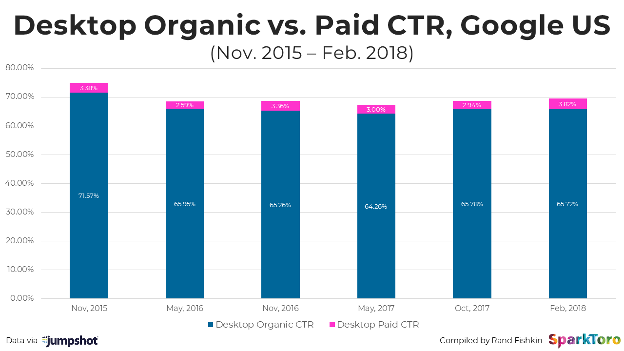 New Data: How Google's Organic & Paid CTRs Have Changed 2015–2018