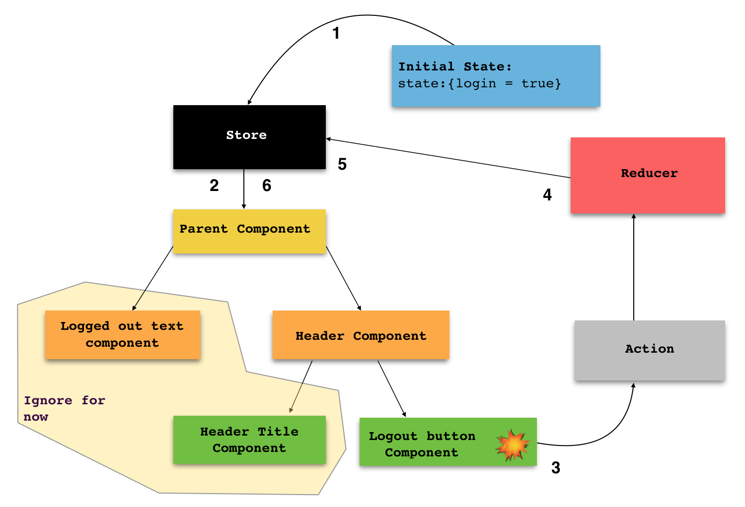 Understanding Redux React In Easiest Way Part 1 Tarun Sharma How To Make A Block Diagram Thats It Now You Know What Is All Aboutnow Add App