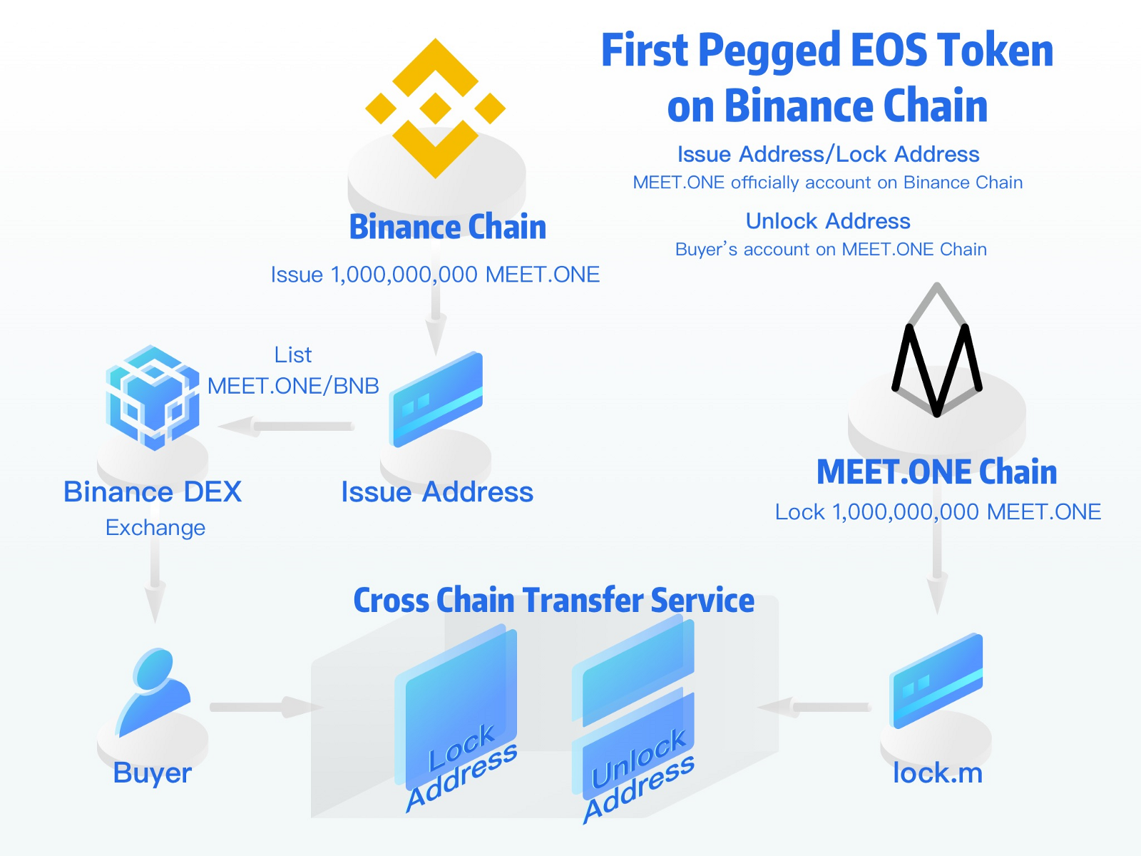 EOS Go - Community Updates – Telegram