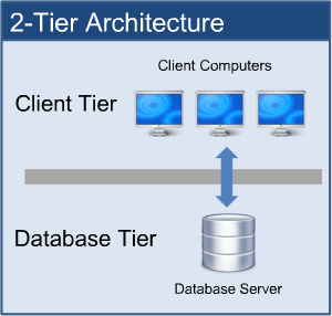 Concepts Of Database Architecture Oceanize Geeks Medium