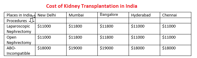 Top hospitals for kidney treatment and how to crowdfund