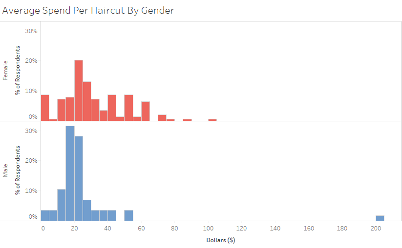 Analyzing who spends more on haircuts men or women if you factor in how often guys get haircuts once every 2 months versus how often women get haircuts 4 times a year guys spend an average of 15890 a winobraniefo Choice Image