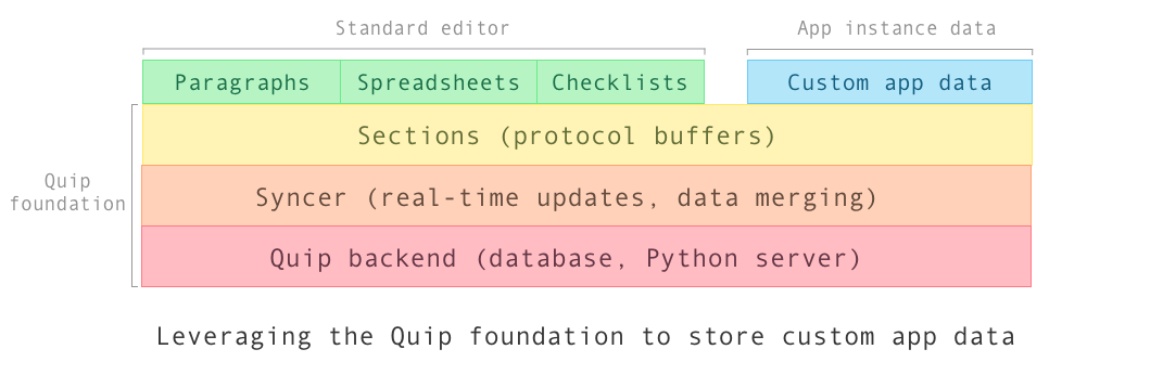 Embedding Third Party React Apps In Quip For Fun And Profit Part 2