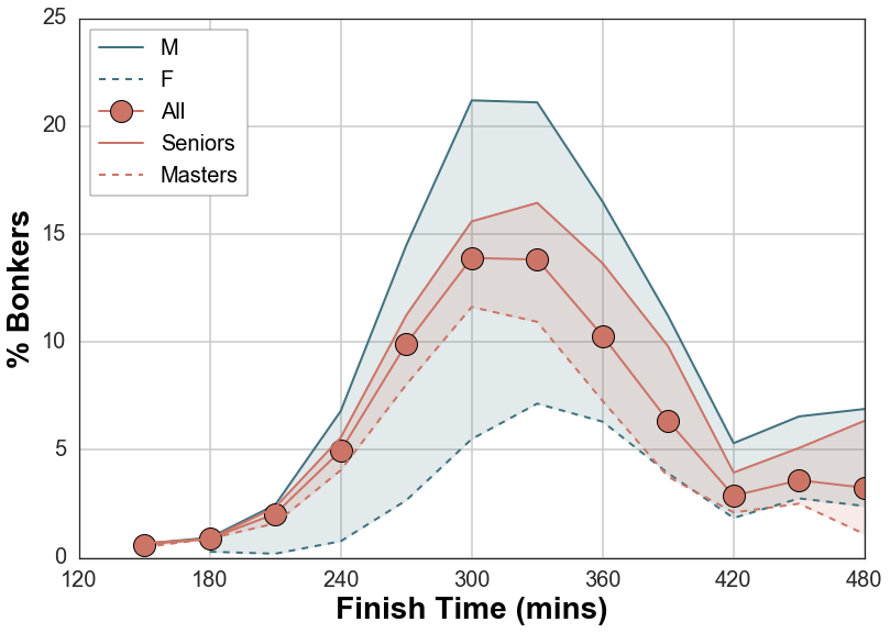 The percentage of participants who hit the wall as a function of finishing time.