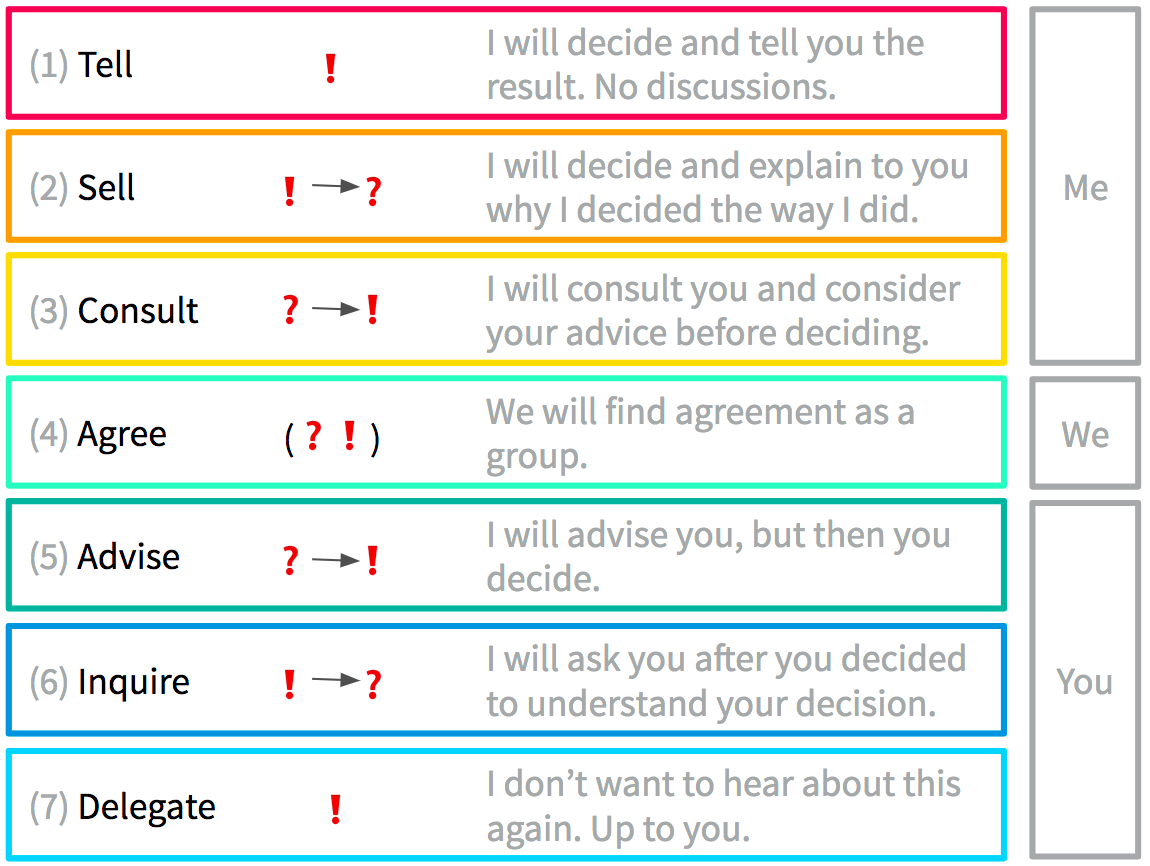 How to make decisions 33