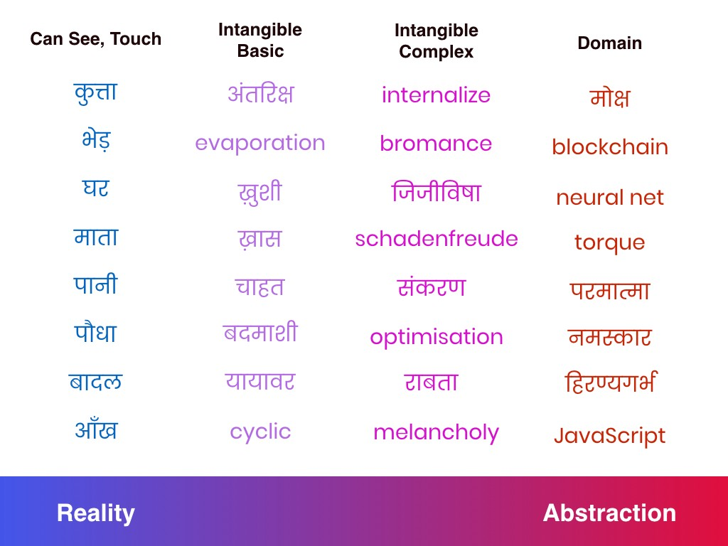 abstract terms examples