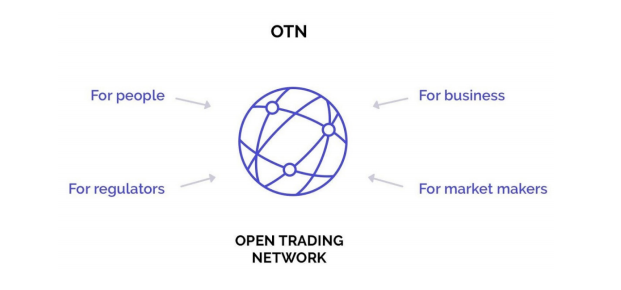 The Vision Of Open Trading Network Catering To A Wide