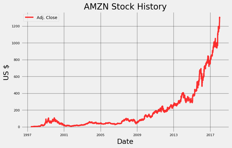Amazon Stock Quote Inspiration Stock Prediction In Python Towards Data Science