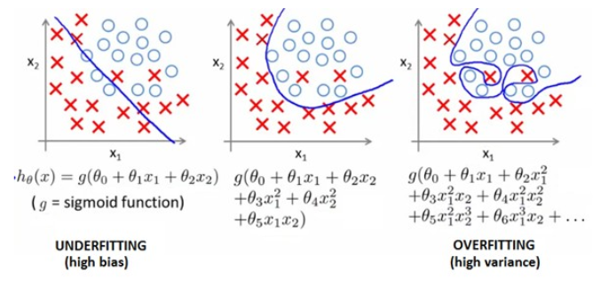 """An """"Equation-to-Code"""" Machine Learning Project Walk-Through—Part 4 Regularization"""