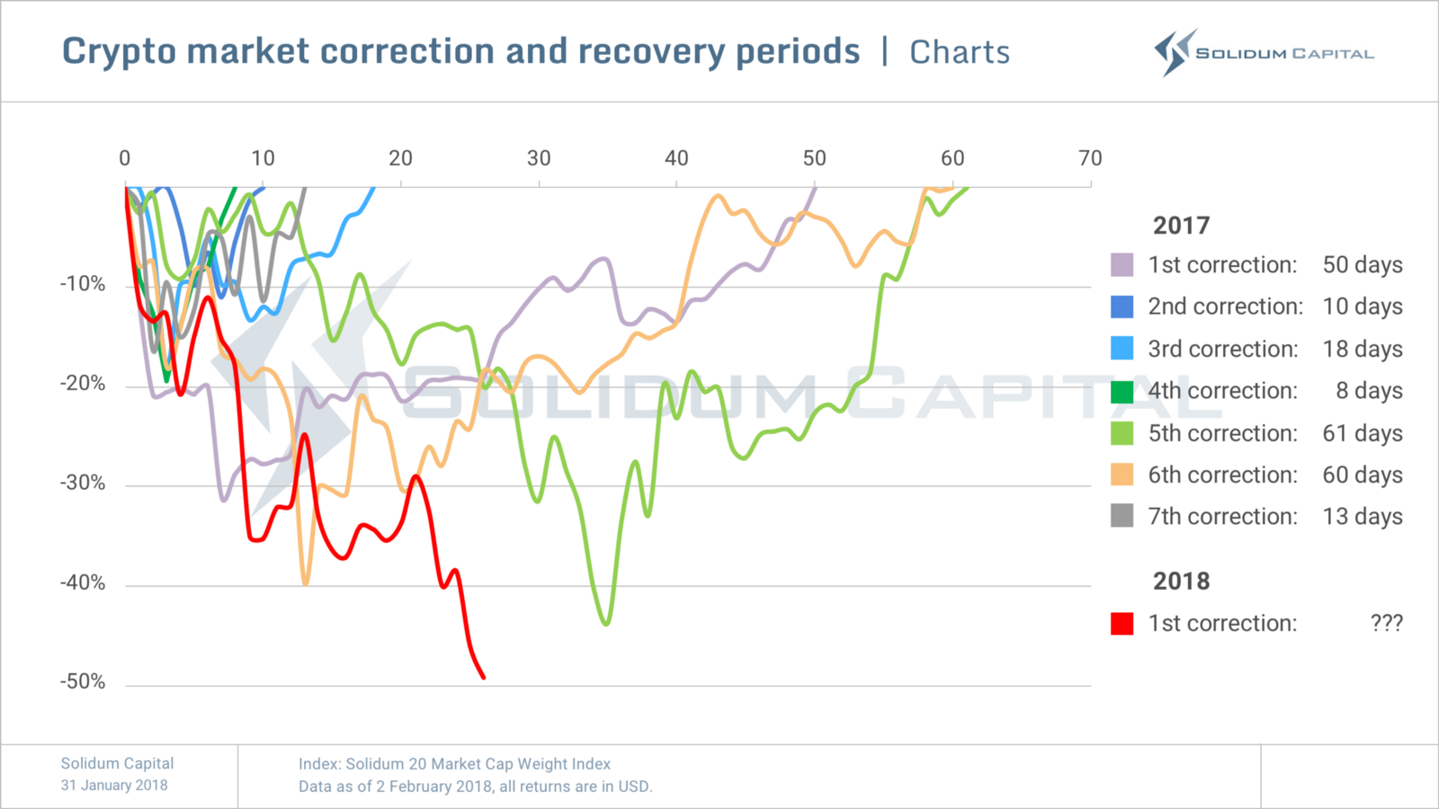 What is a correction? 70