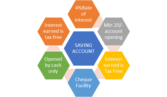 Various post office investment plans santosh medium - Post office joint account ...