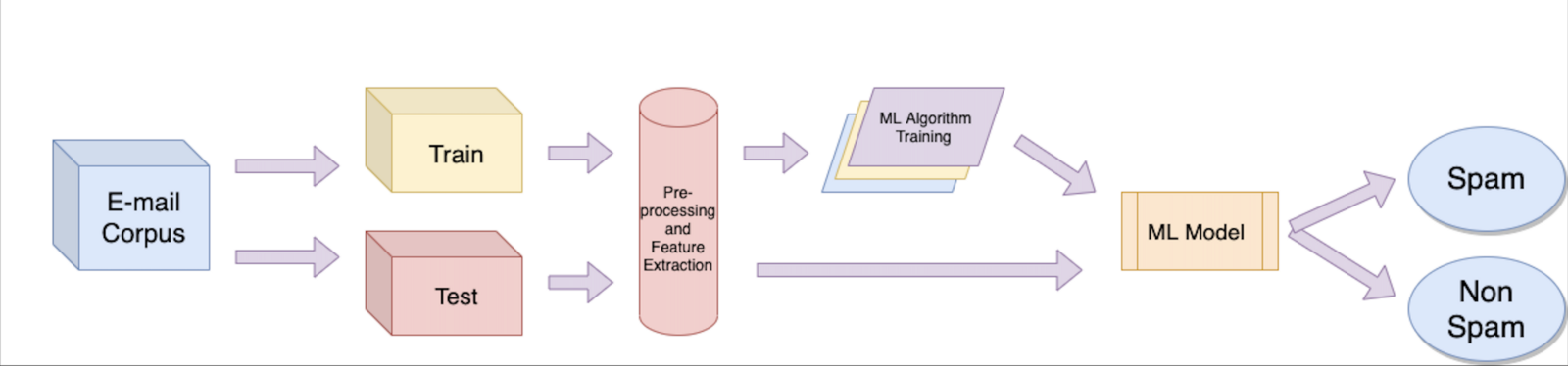 spam email filtering using machine learning image 2