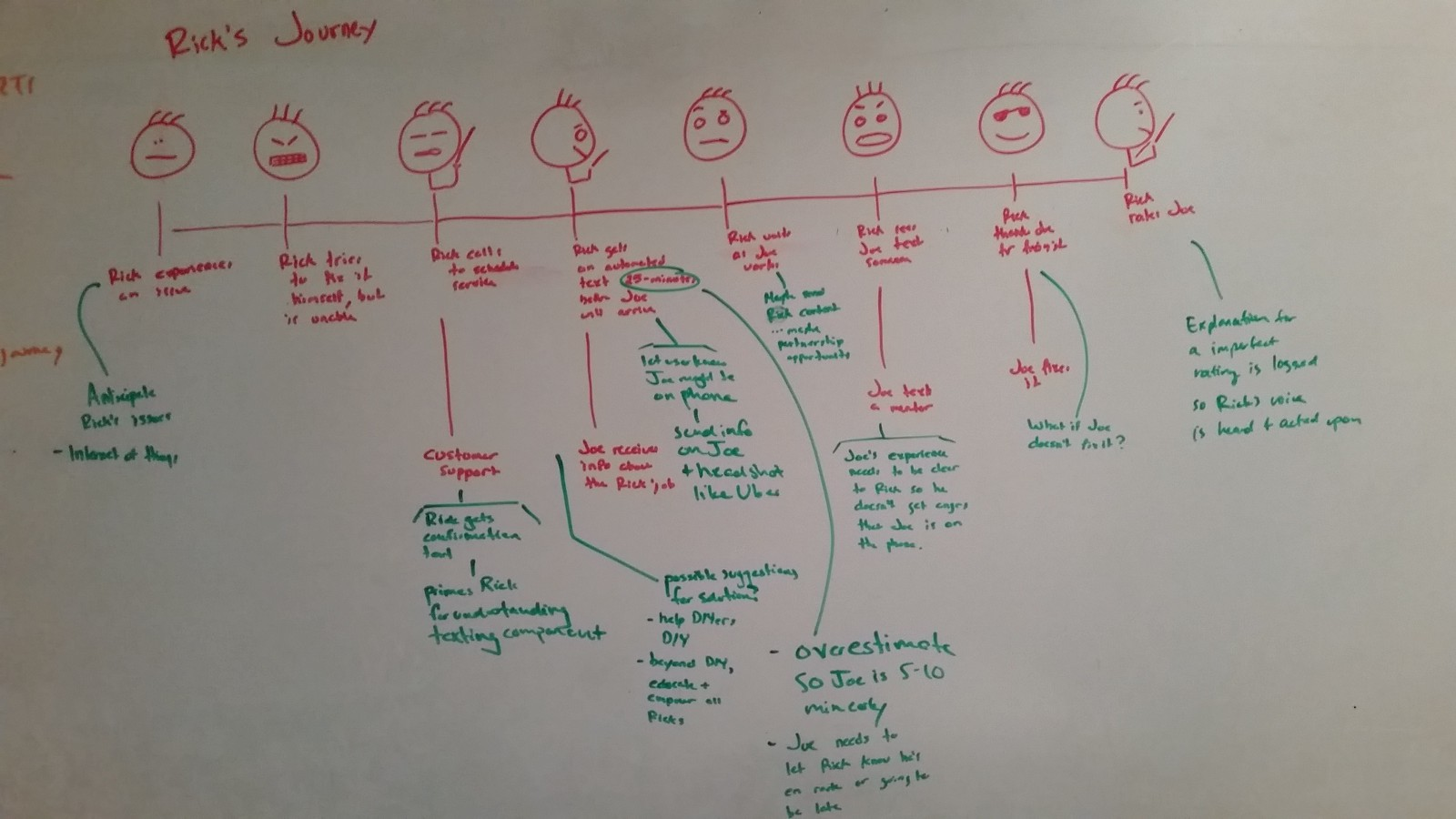 Proto-journey: A Lean UX Customer Journey Map – UX Collective