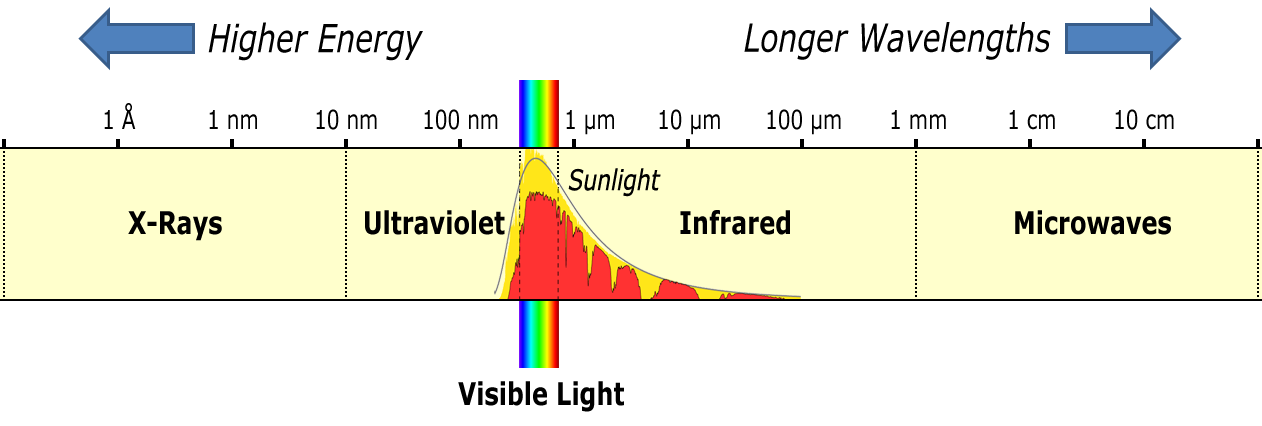where is over 95 of incoming ultraviolet radiation absorbed