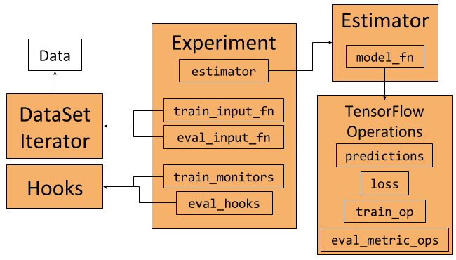 Overview of the Experiment, Estimator and DataSet framework and how they interact. (These components will be explained in the following sections)