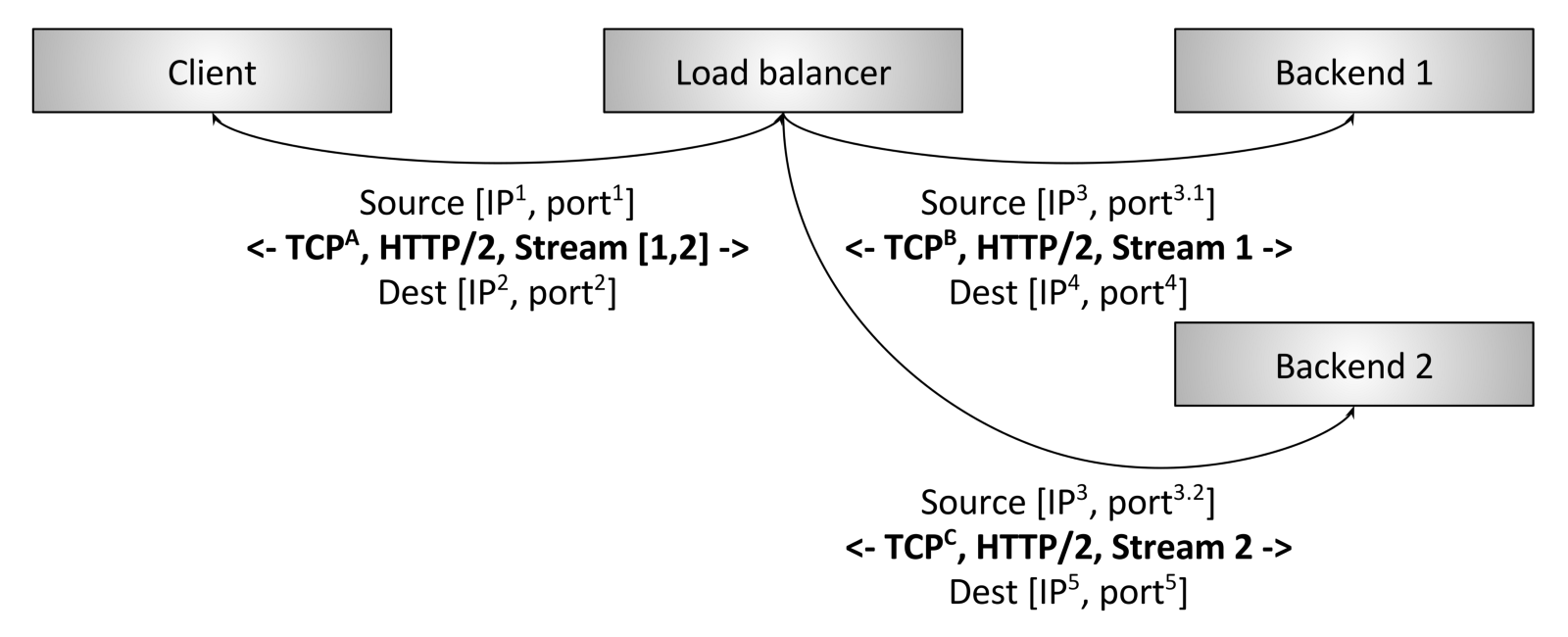 Introduction To Modern Network Load Balancing And Proxying Light Switch Wiring Diagram Furthermore Deta Double Power Point With Figure 3 Http 2 L7 Termination