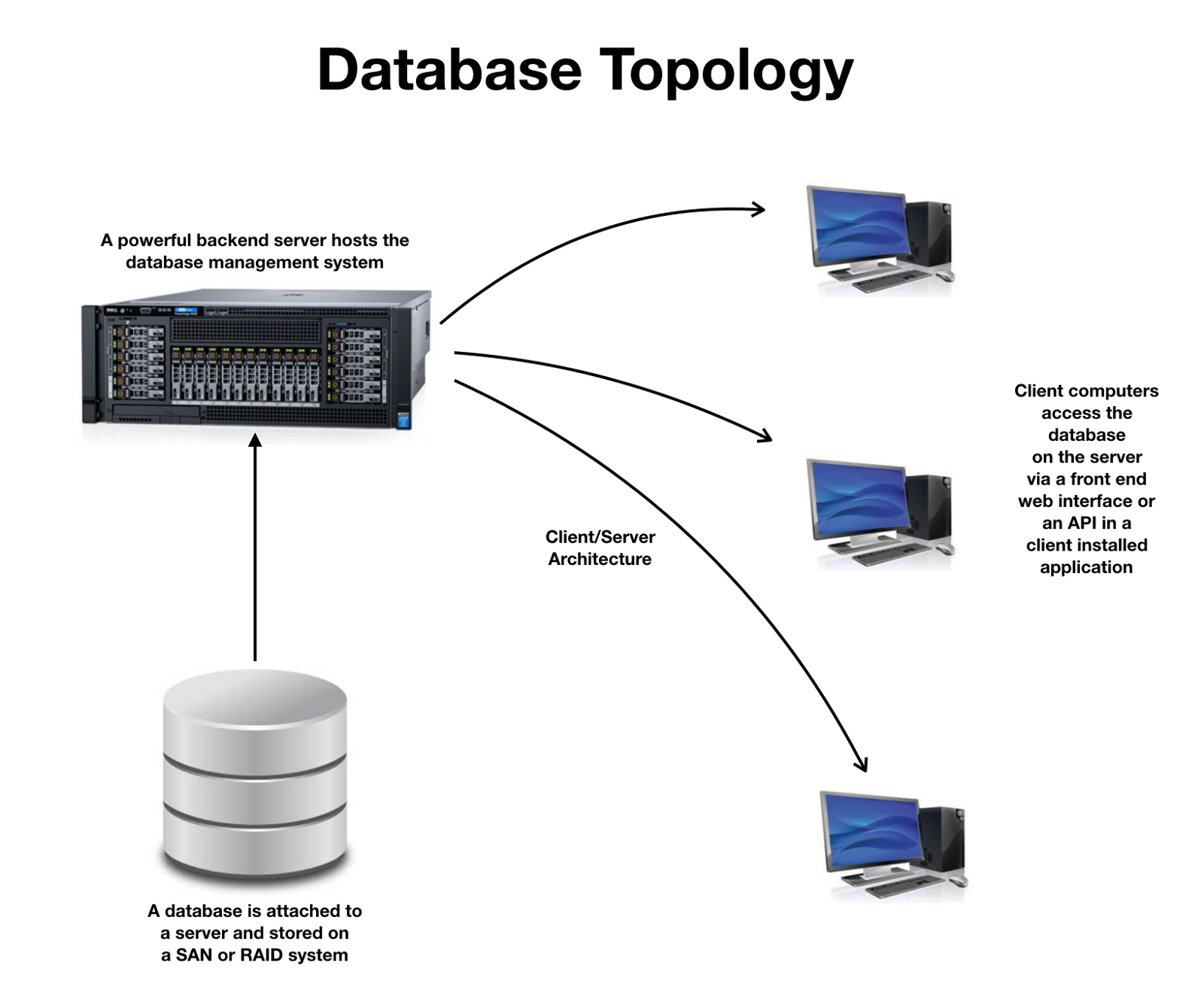 Databases and Blockchains, The Difference Is In Their ...