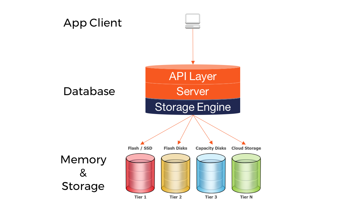 A Busy Developer's Guide to Database Storage Engines — The Basics