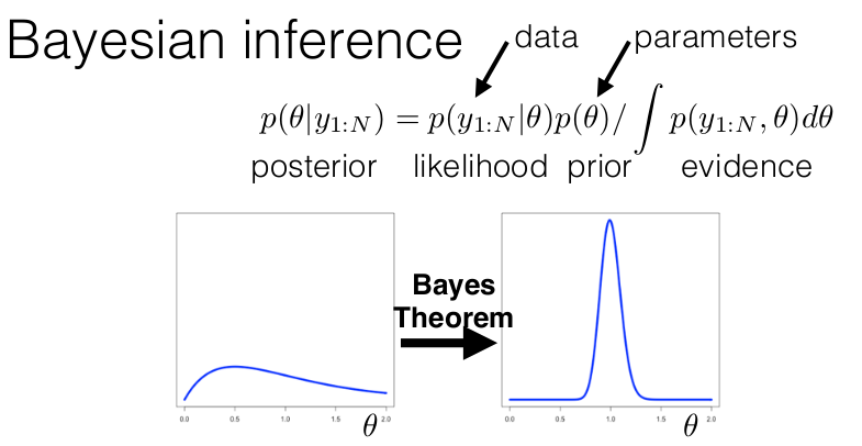 Definition of naive bayes | chegg. Com.