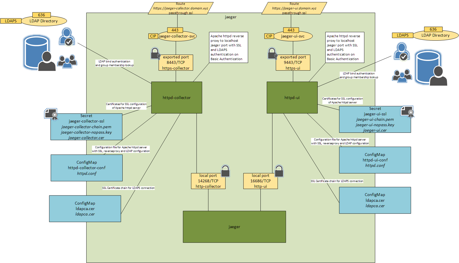 Secure Architecture For Jaeger With Apache Httpd Reverse Proxy On