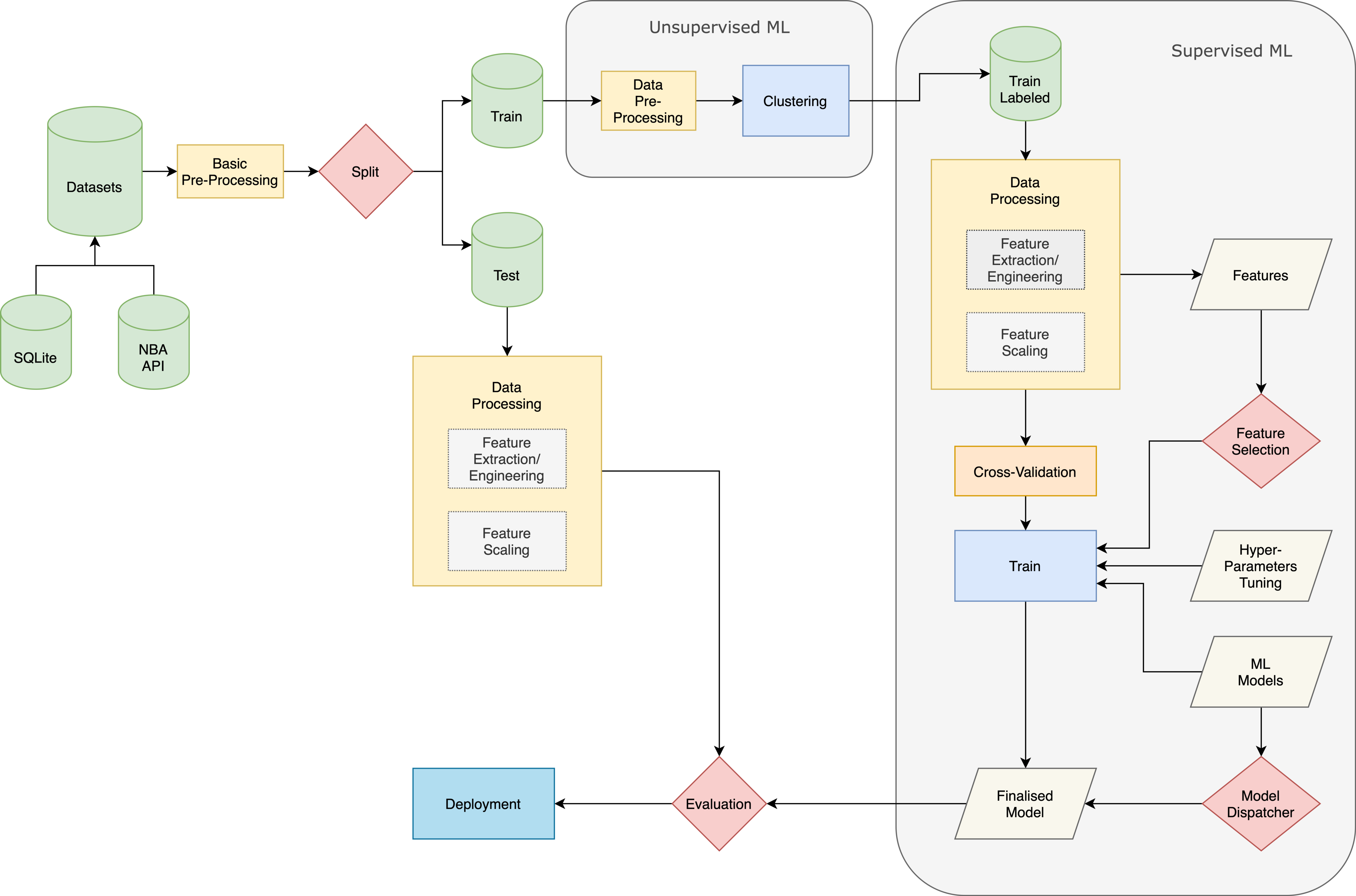 Workflow Chart (Image by author)