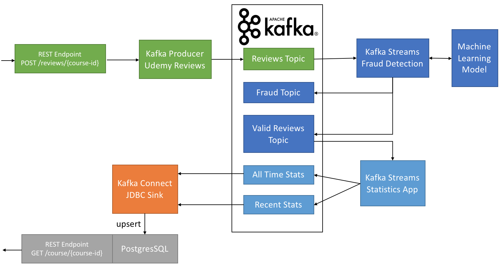 How To Use Apache Kafka Transform A Batch Pipeline Into Real Deliver More Current Connect An External Power Source And Time One
