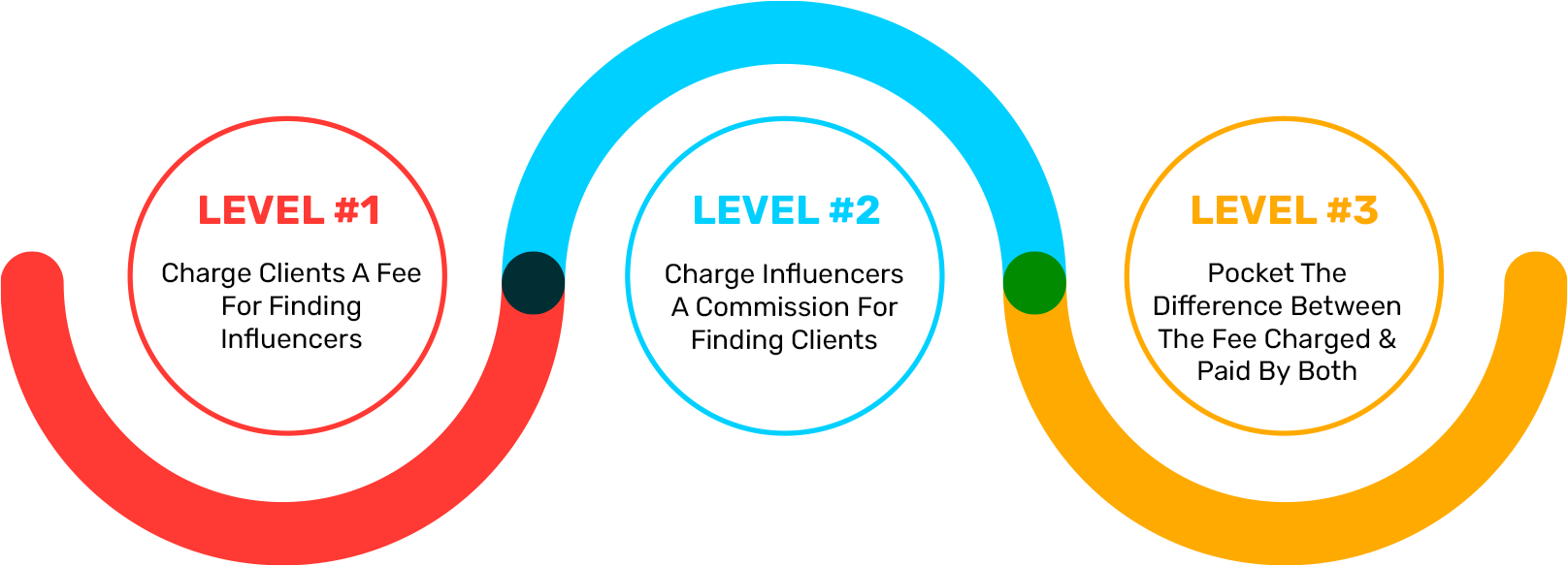 ACTIVATE YOUR 6-Figure Influencer Agency WITHOUT Any Budget