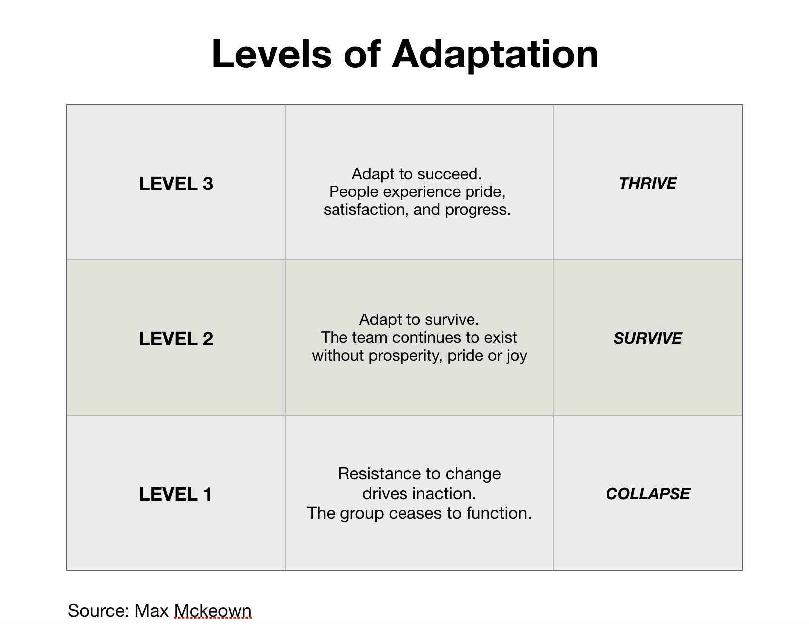 adaptability the competitive advantage of innovative teams