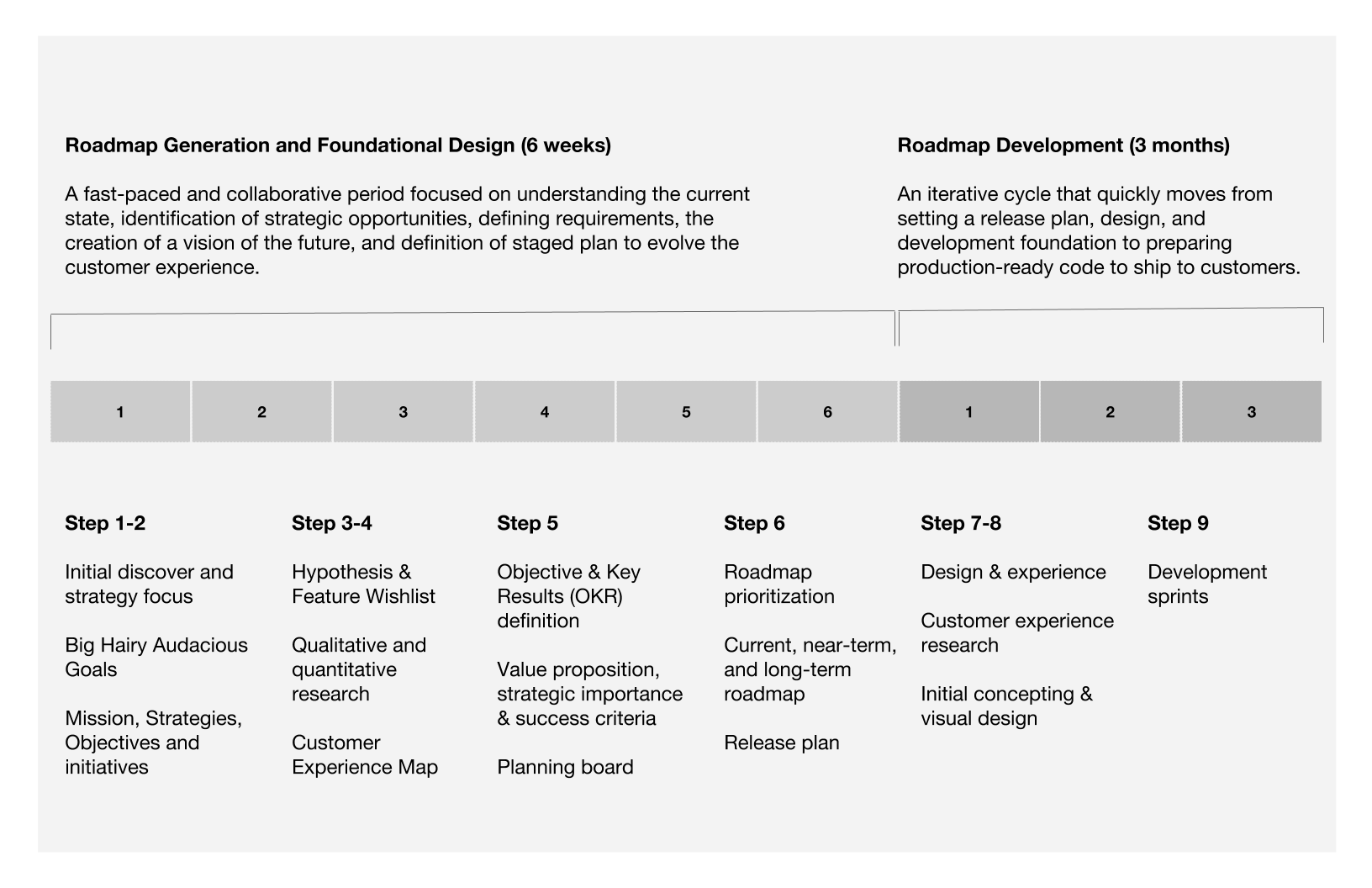 use this 6 week process to generate your product roadmap