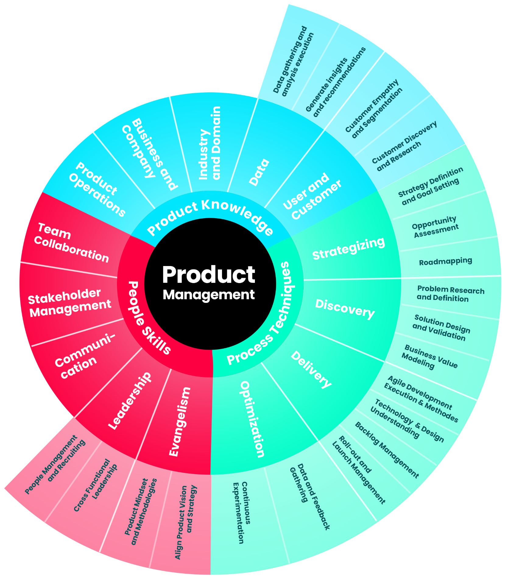 Decoding Product Management—A skill matrix to grow, coach, assess and hire world-class PMs