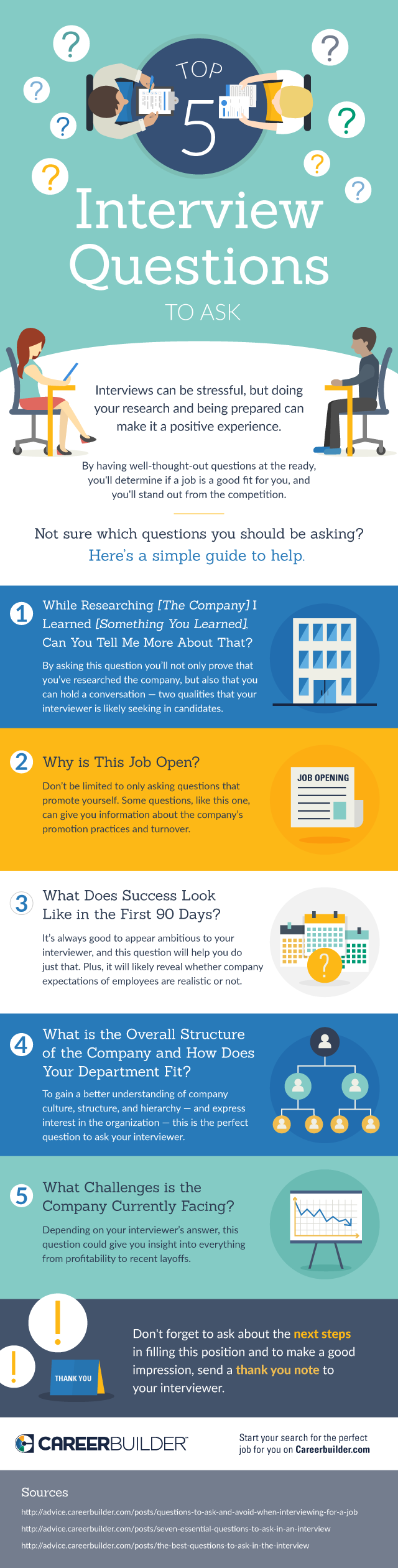 questions to ask employers on a phone interview