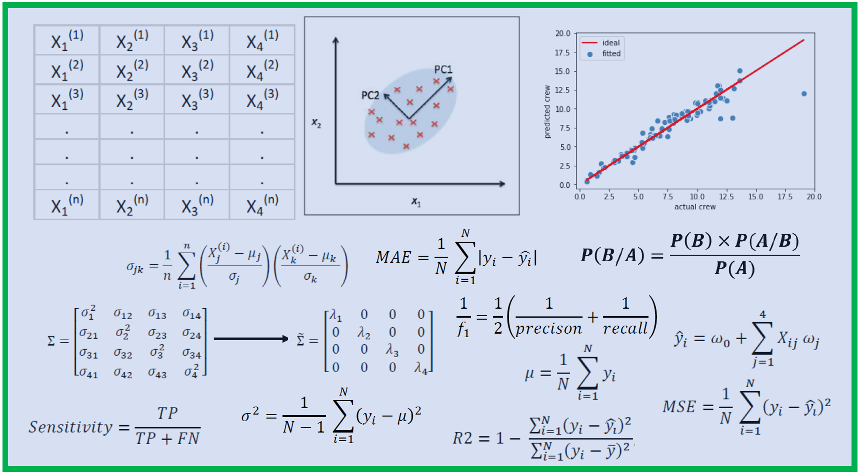 How Much Math do I need in Data Science?