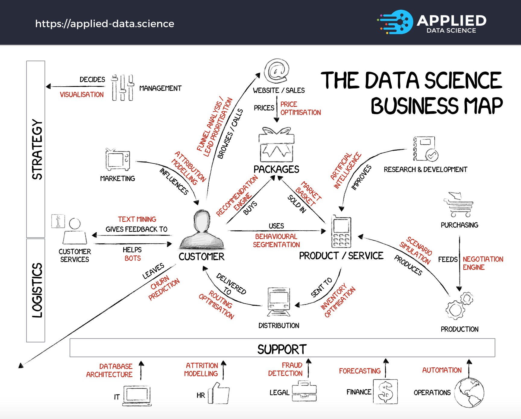 The 20 core data science projects every business should implement