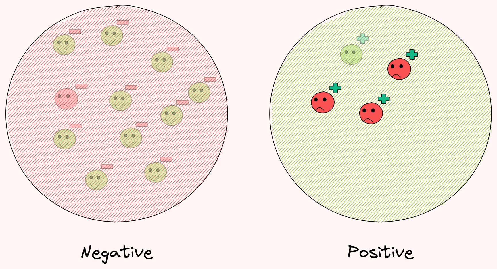 Bayes' Theorem, Clearly Explained with Visualization