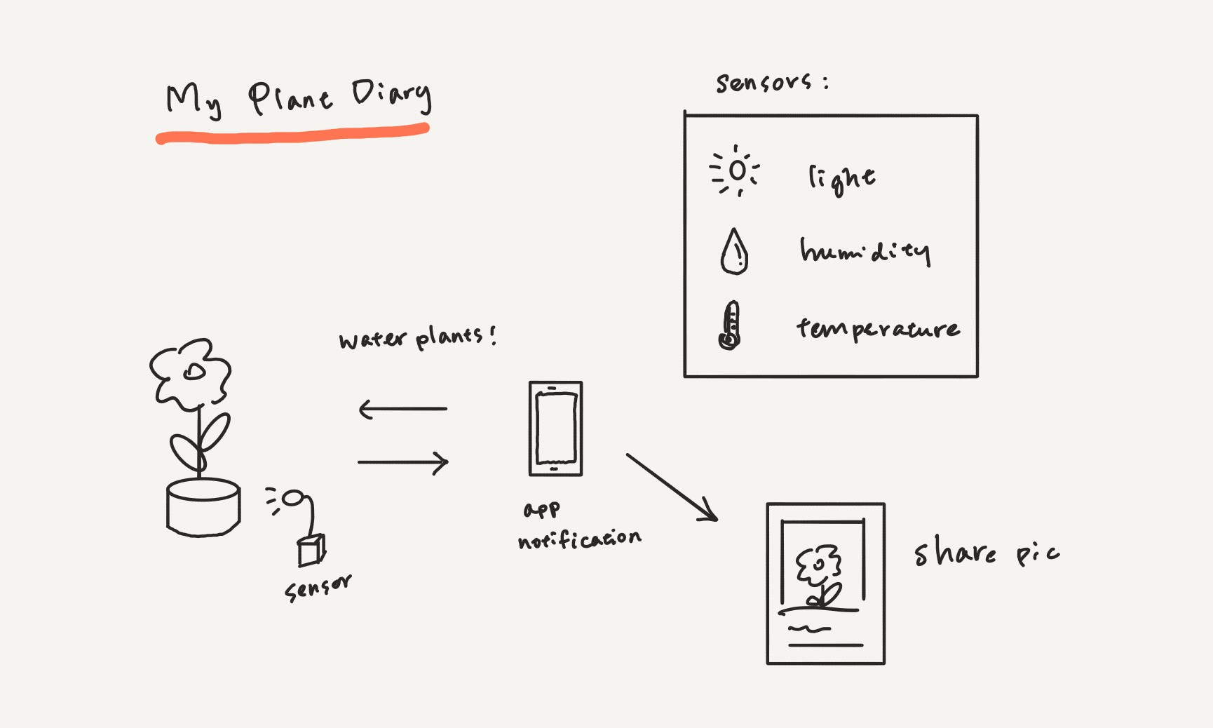 The detailed project proposal for biodesigning the future of food heres the diagram we came up with to explain how we would combine an arduino board and a mobile app to make an indoor growing kit ccuart Gallery