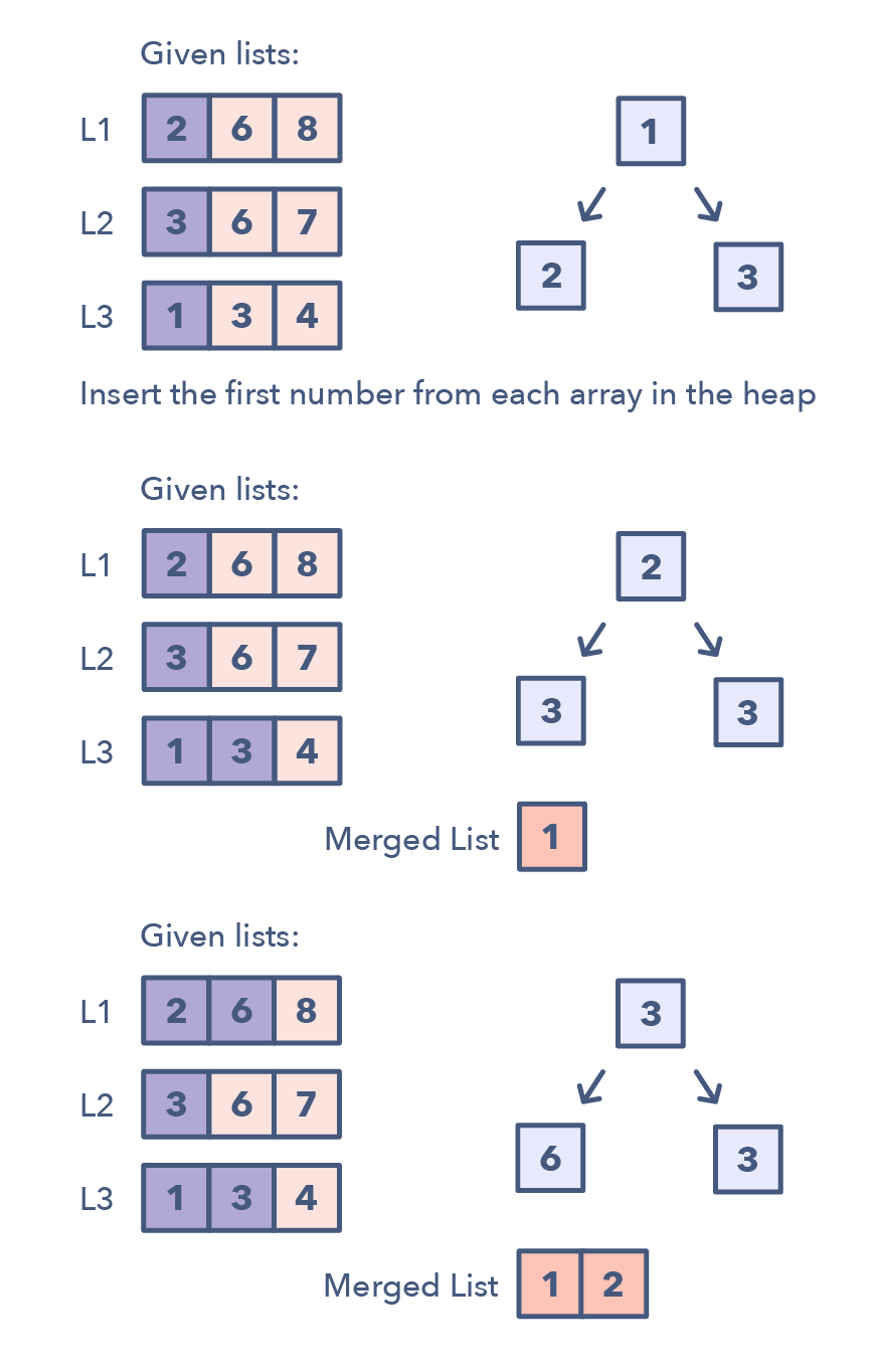 Top 20 Linked List Coding Problems from Programming Job Interviews