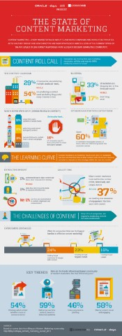 The State of Content Marketing [Infographic]