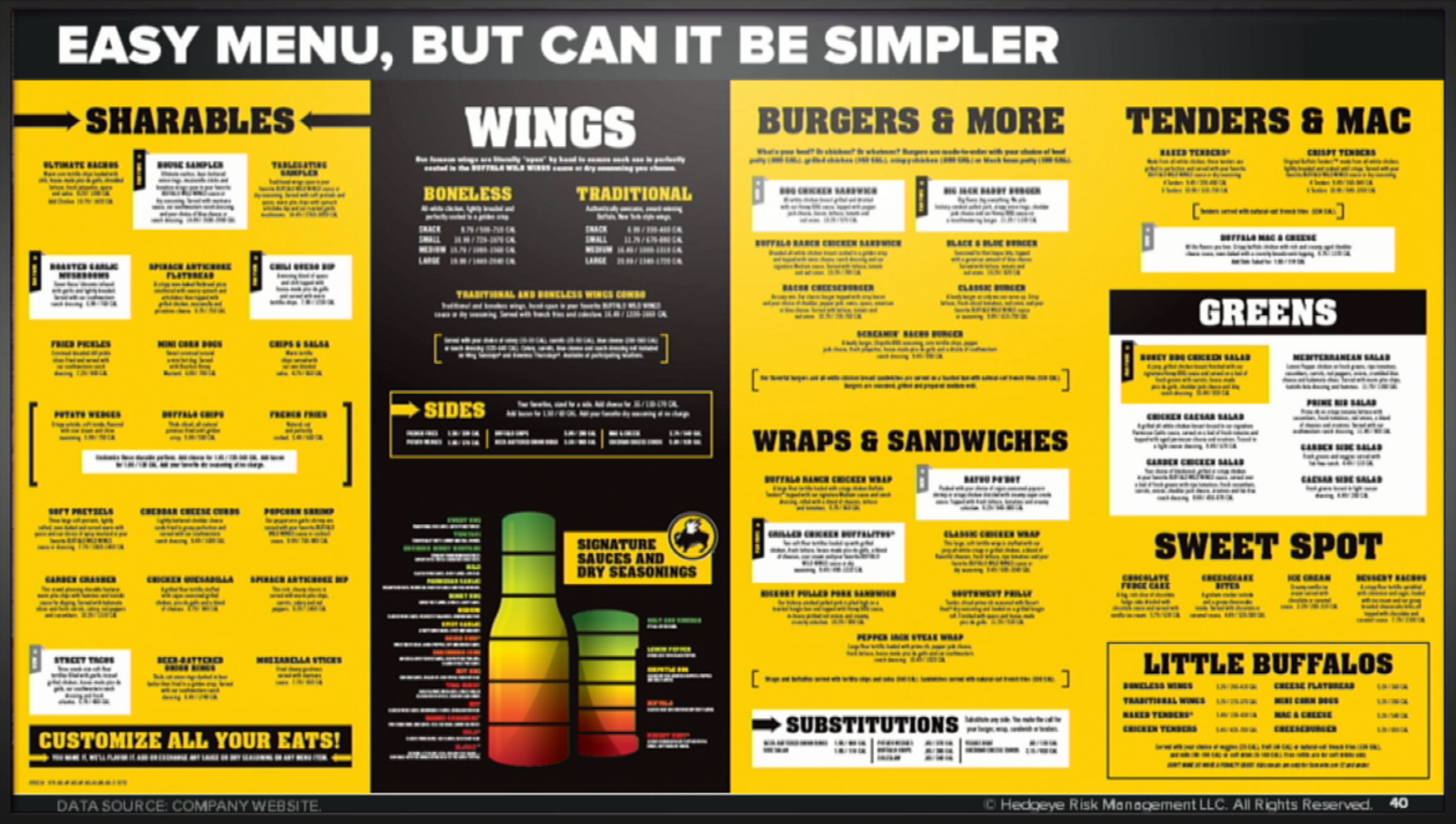 what's gone wrong at buffalo wild wings – results pdq – medium