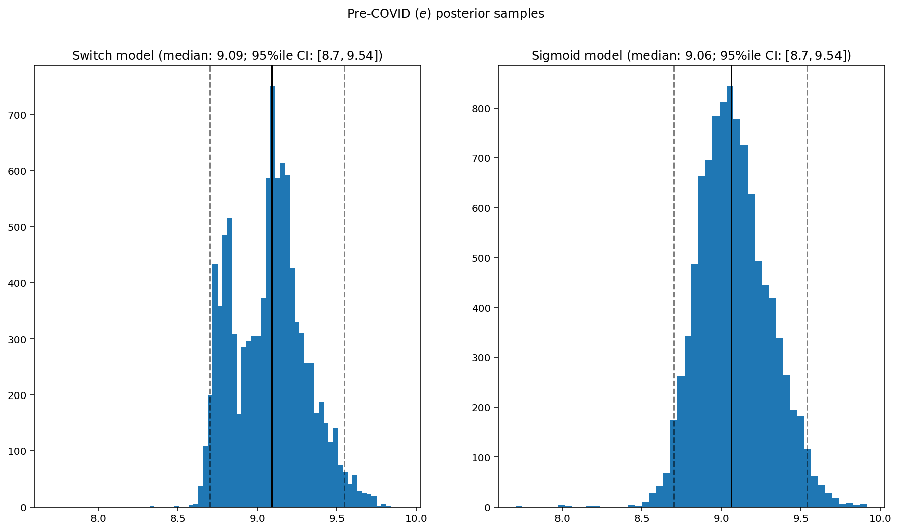 """TensorFlow Probability: Analysing """"Brexit"""" page views with Bayesian Switchpoint Analysis"""