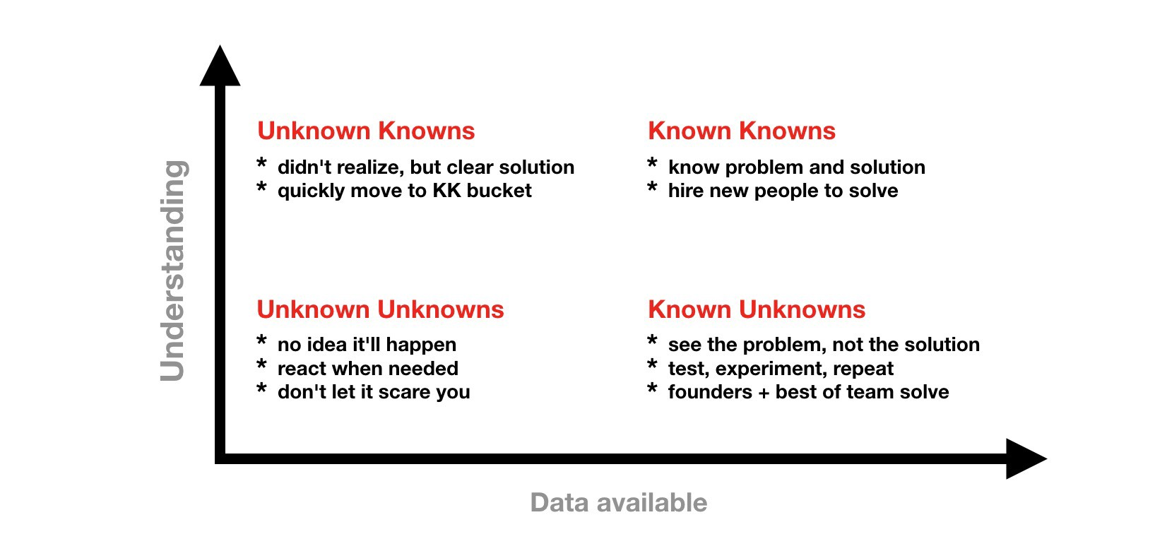 Focus on the known unknowns, which is a mountain you know you have to climb, but haven't yet found the path.