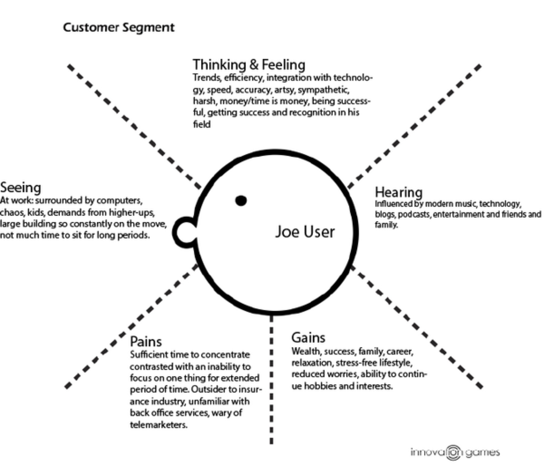 Empathy Map Template. empathy maps. empathy mapping grok your users ...